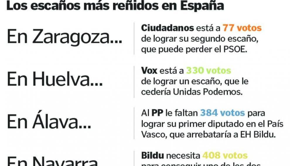 Los cinco escaños del Congreso más disputados en España.