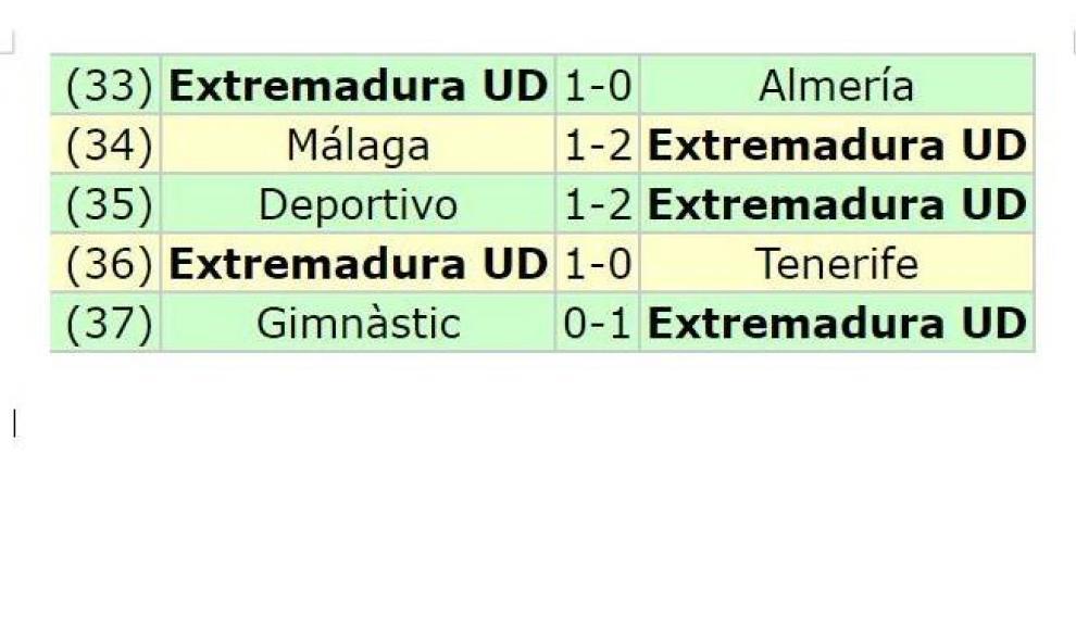 Las cinco victorias seguidas del Extremadura en el último mes.