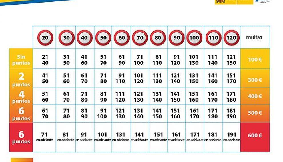 """""""Tabla que especifica los puntos y la cantidad a pagar en caso de exceso de velocidad"""