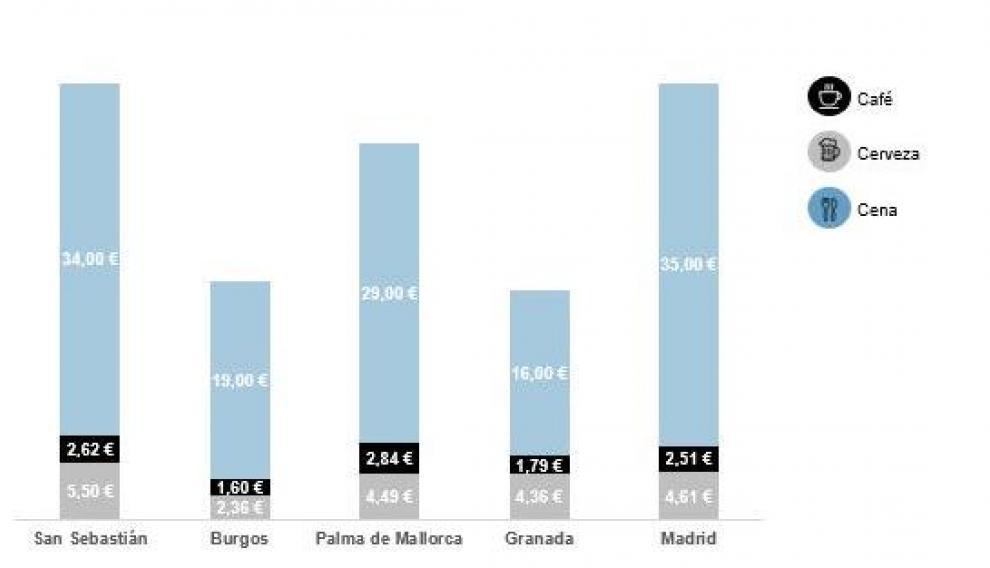 Precio medio de restauración por ciudades.