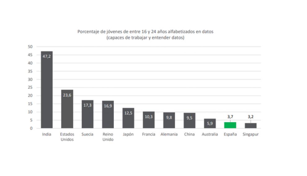 Porcentaje de jóvenes de entre 16 y 24 años alfabetizados en datos (capaces de trabajar y entender datos).