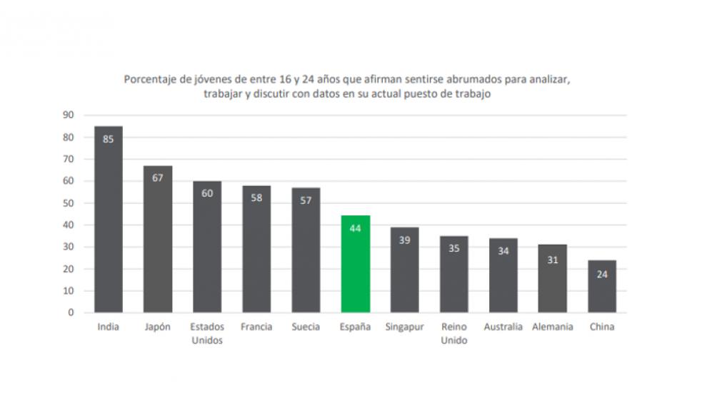 Porcentaje de jóvenes de entre 16 y 24 años que afirman sentirse abrumados para analizar, trabajar y discutir con datos en su actual puesto de trabajo.