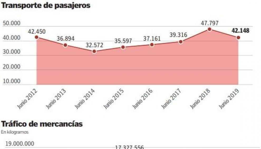 Gráfico transporte de viajeros.