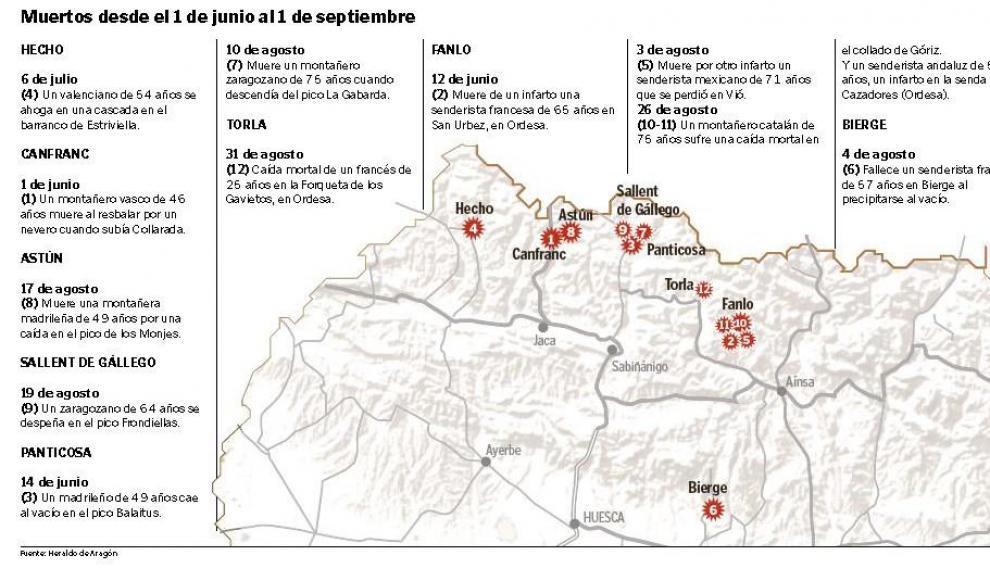 El mes de agosto más trágico en la montaña desde 2015 deja un fallecido cada cuatro días