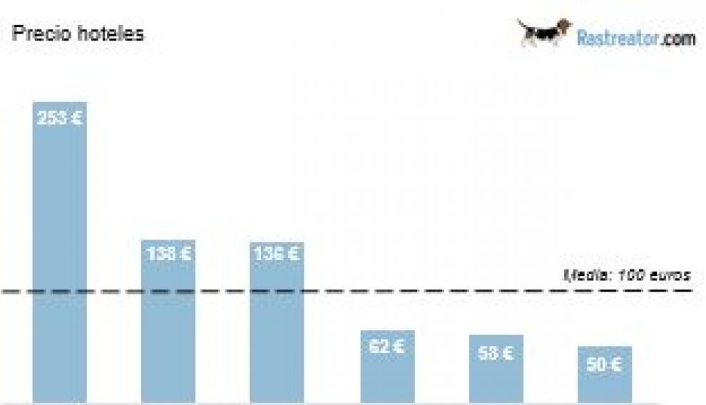 Precio medio de los hoteles por ciudades.