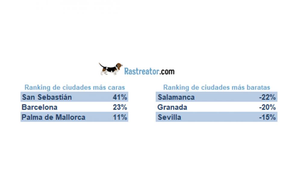 Ránquin de ciudades más caras de España para pasar las vacaciones.