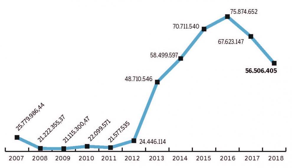 Evolución de la recaudación de la plusvalía en Zaragoza entre 2007 y 2018.