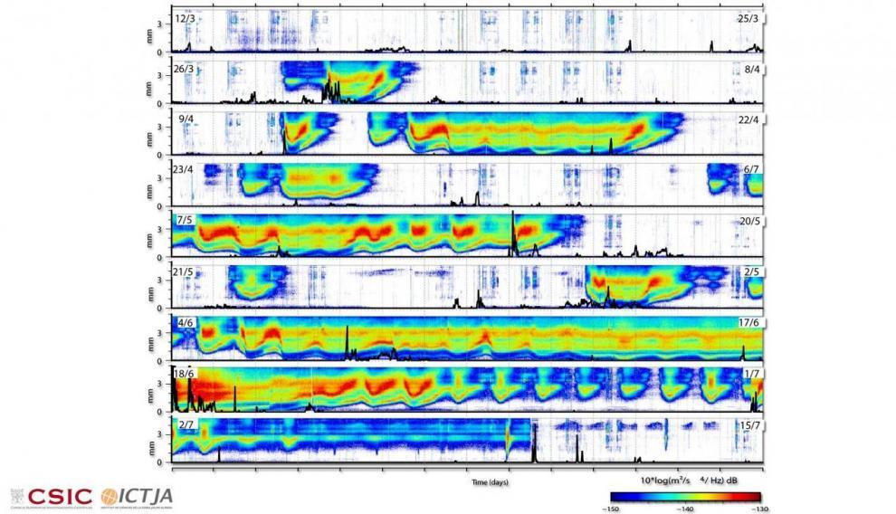 Señales medidas con el sismógrafo.
