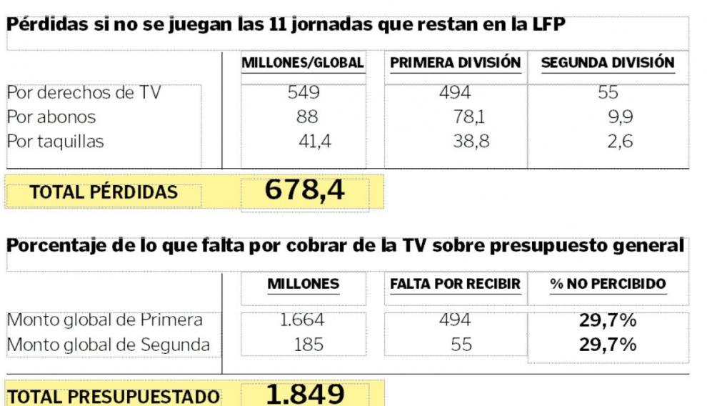 Datos en cifras de los parámetros claves del problema actual del fútbol profesional español por el parón total de las competiciones por el coronavirus, pandemia mundial.