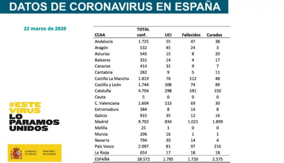 Ultimo parte de coronavirus
