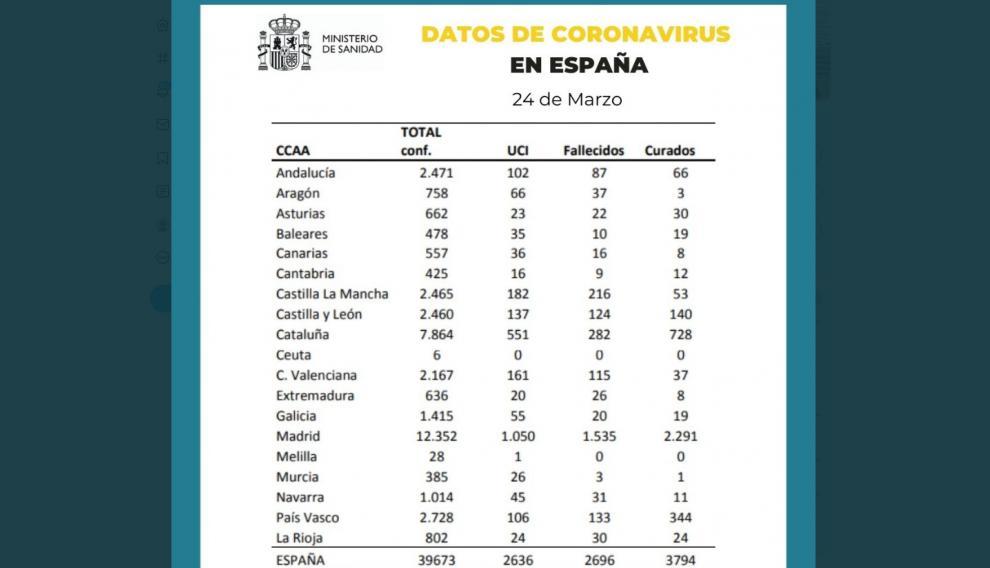 Datos del coronavirus en España el 24 de marzo.