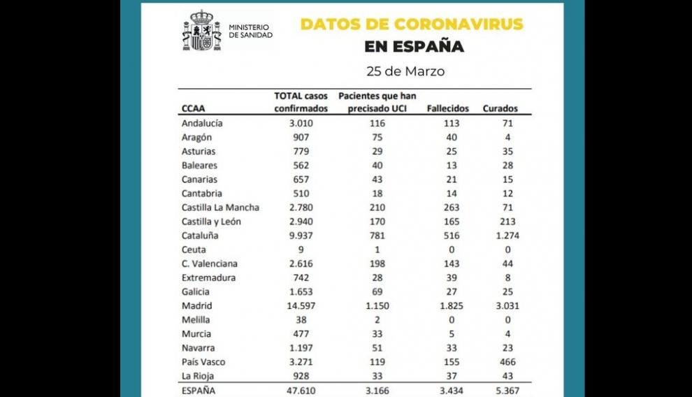 Datos del Ministerio de Sanidad con fecha 25 de marzo.