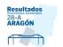Resultados de las elecciones generales 2019 en Aragón