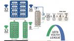 Formato de la UEFA Youth League.