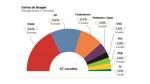Porcentaje de votos/nº de escaños en Aragón.