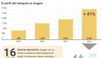 El perfil del ludópata en Aragón: cada vez más jóvenes y con más de una deuda.