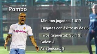 Los destacados del Real Zaragoza por sus estadísticas en la primera vuelta de liga