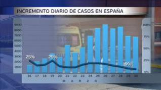 Leve descenso en número de fallecidos y casos diarios diagnosticados en España
