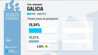 Aumenta la participación en Galicia más de 4 puntos respecto a 2016
