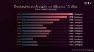 Los datos de los contagios en Aragón, en gráficos