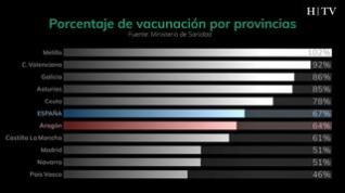 ¿Se están cumpliendo los plazos de vacunación en Aragón?