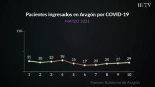Así evoluciona la curva de casos y vacunación en Aragón