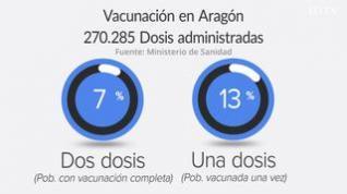 Así evolucionan los datos por contagio y vacunación en Aragón