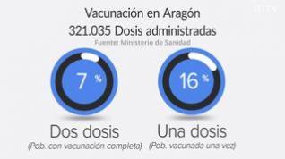Suben los casos de covid: Esta es la evolución de contagios y vacunación en Aragón