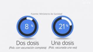 Así evolucionan la curva de contagios y la vacunación en Aragón
