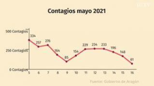 Bajan los casos de covid: Esta es la evolución de contagios y vacunación en Aragón