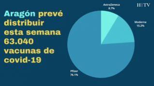 ¿Cuántas vacunas se inocularán esta semana en Aragón y para quién se abrirá autocita?