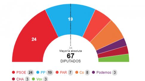 Escrutinio de las autonómicas en Aragón al 1,55%