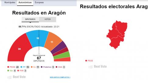 Escrutinio en Aragón