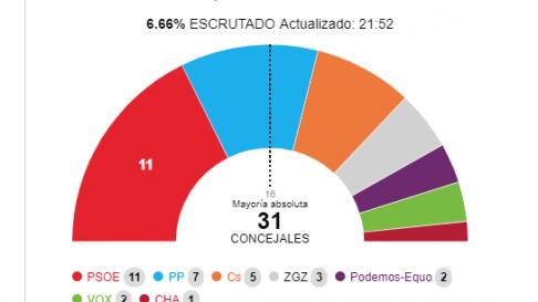 Escrutinio en Zaragoza 6%