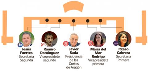 Nueva mesa de las Cortes de Aragón