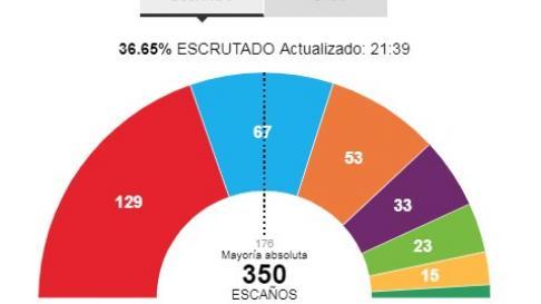 Escrutinio con el 36% de los votos.