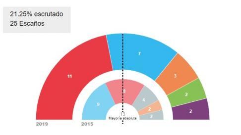 Escrutinio en Huesca, al 21%