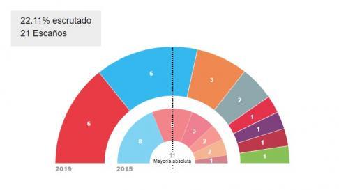 Escrutinio en Teruel al 22%
