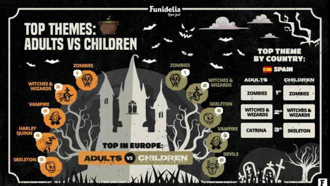 Curiosidades Halloween Funidelia