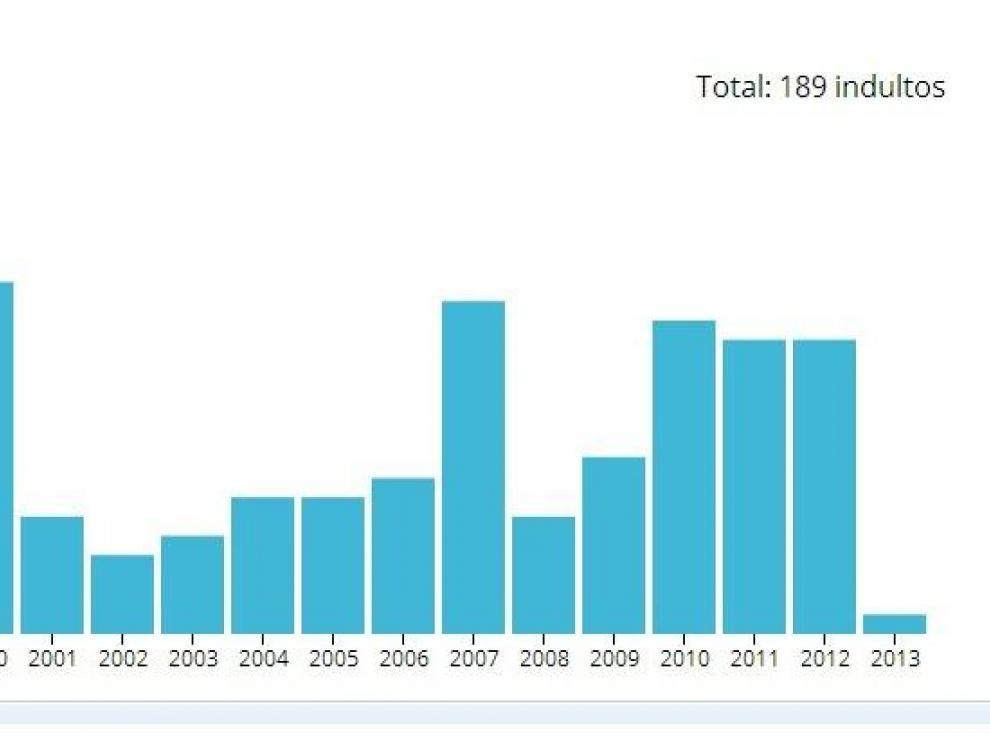 Gráfico de los indultos en Aragón desde 1996