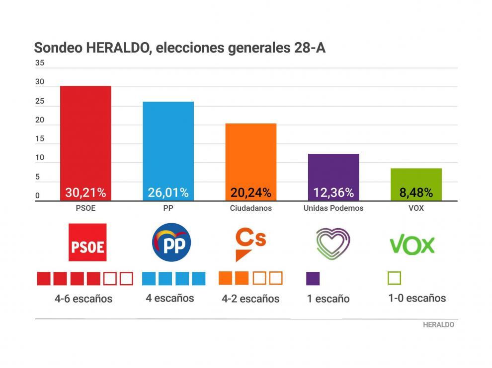 Datos de A+M para HERALDO