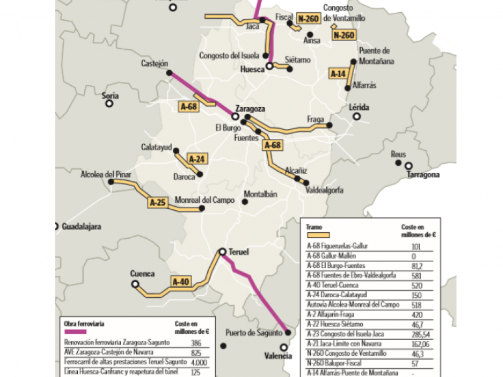 Obras ferroviarias Aragón