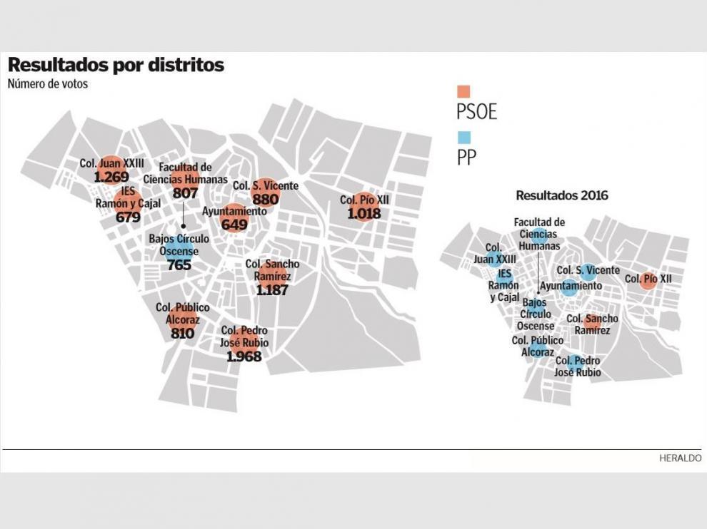 Resultados de las elecciones generales por barrios en Huesca.