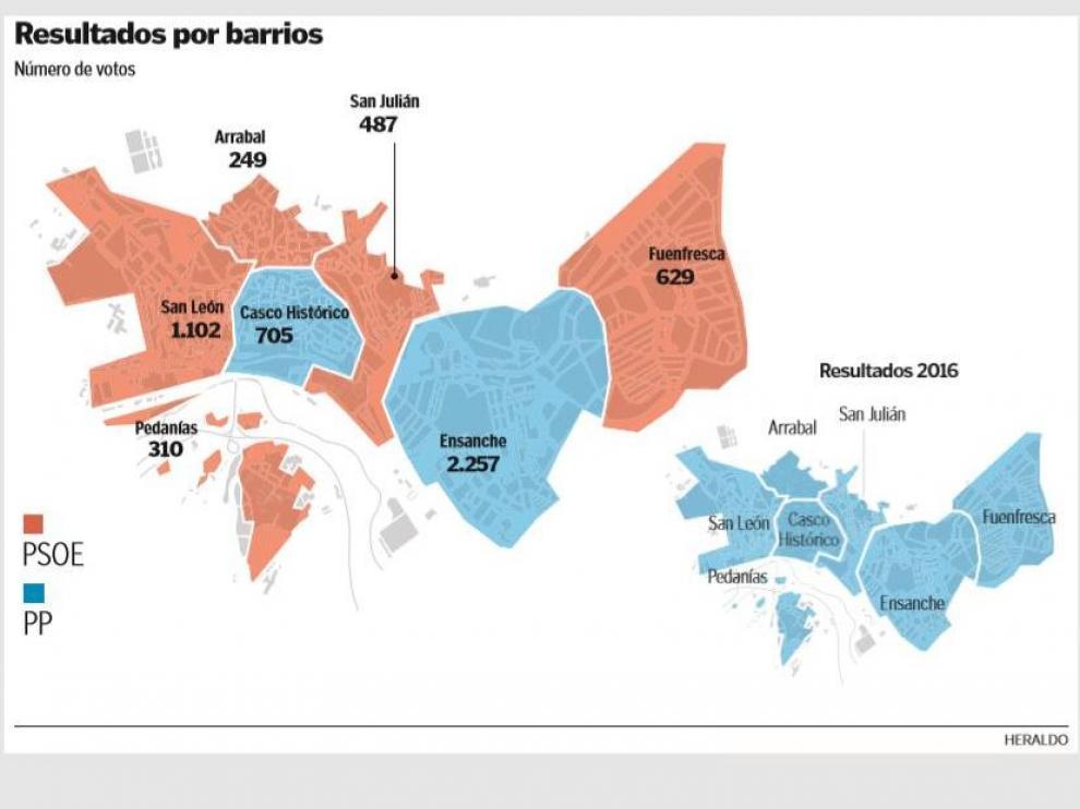 Resultados de las elecciones generales por barrios en Teruel.