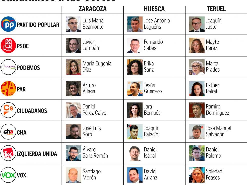 Los candidatos a las Cortes de Aragón por Zaragoza, Huesca y Teruel
