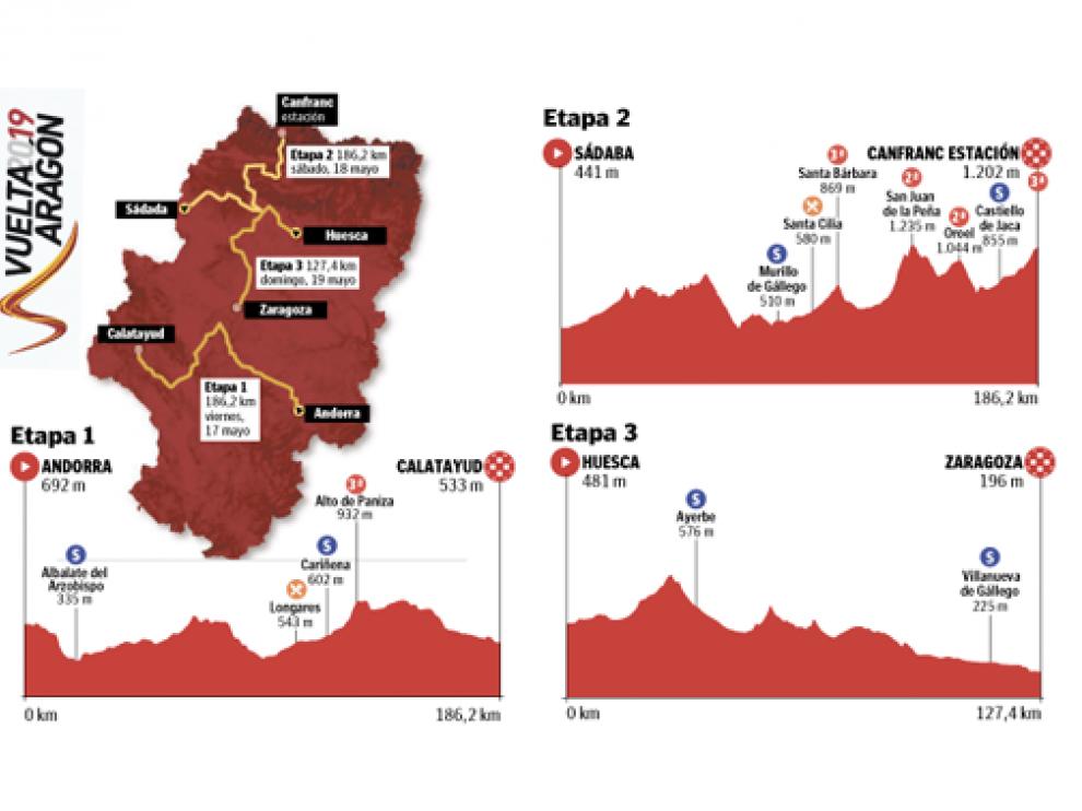 Recorrido y etapas de la Vuelta Aragón 2019