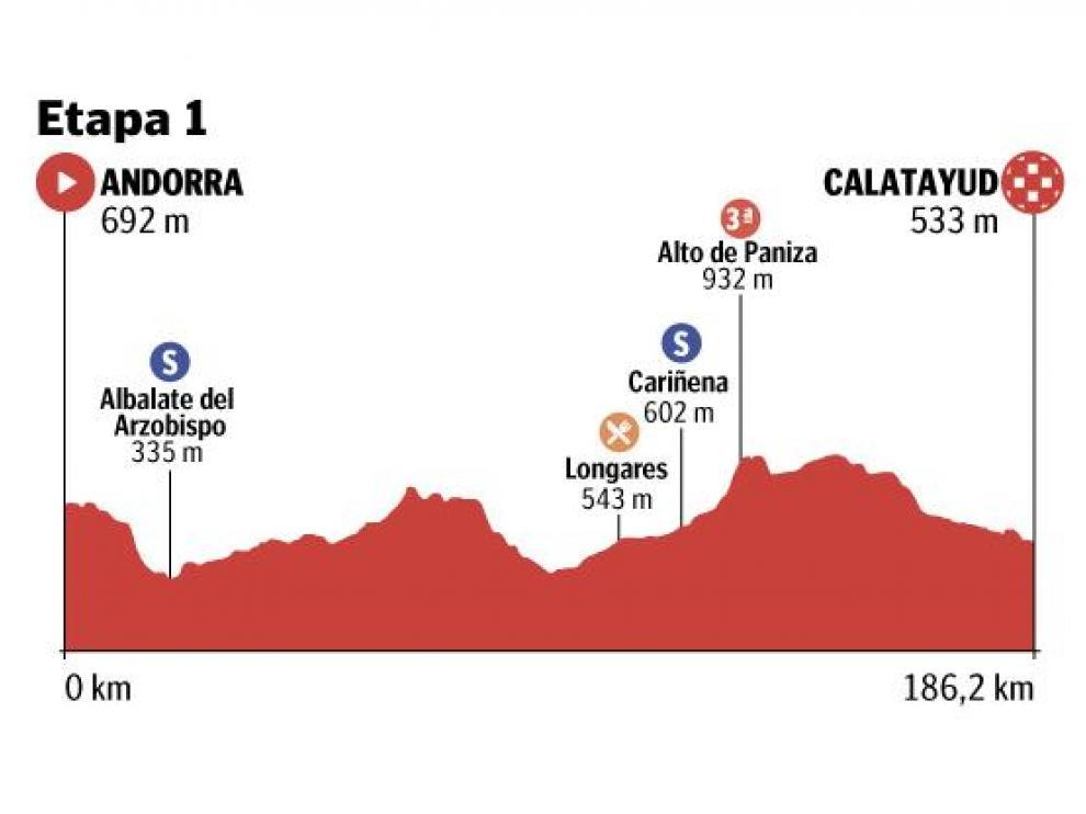 Recorrido de la primera etapa de la Vuelta Aragón.