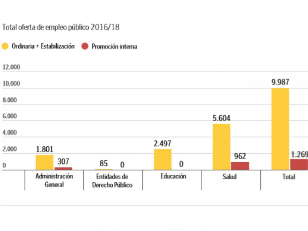 Tasa oferta empleo publico 2016/2018