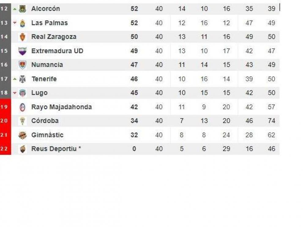 Clasificación de la parte baja de la tabla tras la jornada 40ª.
