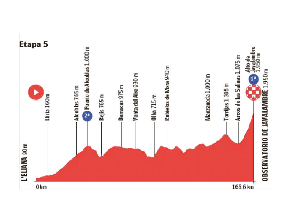 Etapa 5 de la Vuelta de España de cicilismo.